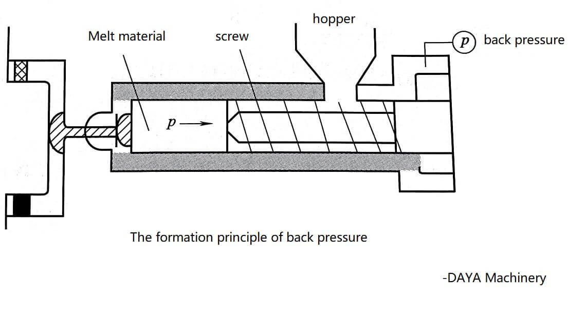 The formation principle of back pressure